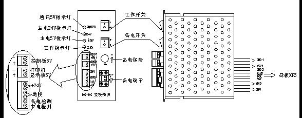 主控面板分:液晶屏、指示灯区、键盘区及打印机四部分(如图2-6)。 图2-6 指示灯及按键说明: l 火警灯:红色,此灯亮表示控制器检测到外接探测器或手动报警按钮处于火警状态,具体信息见液晶显示。火警排除后复位控制器,此灯熄灭。 l 预警灯:红色,在预警允许状态下,控制器检测到外接探测器处于报警状态时,此灯亮,具体信息见液晶显示。预警转为火警或预警清除或复位控制器此灯熄灭。 l 监管灯:红色,此灯亮表示控制器检测到了外部设备的监管信号,系统处于监管状态。复位控制器后此灯熄灭。 l 屏蔽灯:黄色,当外部设备