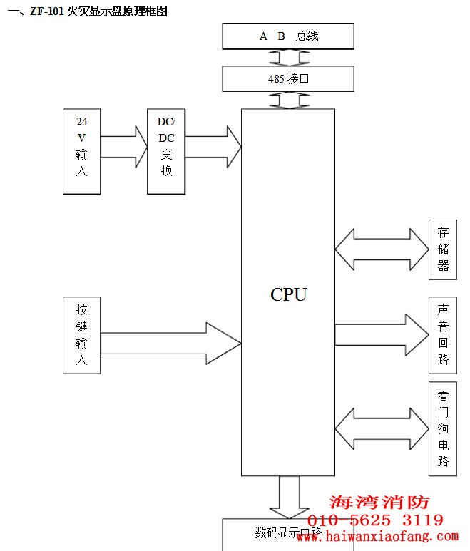 二、原理简介 集成电路75176完成与上位机的通讯;集成电路3M03A进行直流电压的变换;集成电路P89C58对上位机所传数据进行处理控制数码管显示;集成电路24C01存储相应的数字化信息;集成电路VM42 A B 总线 485接口 CPU 24 V 输入 DC/ DC 变换 按键输入 存储器 声音回路 看门狗 电路 数码显示电路 数码管显示 接收CPU指令驱动扬声器发出报警声;集成电路MAX813集成电路在CPU程序紊乱或复位键按下时对CPU重制指针。 ZF-101火灾显示盘是一种可用于楼层或独立防火