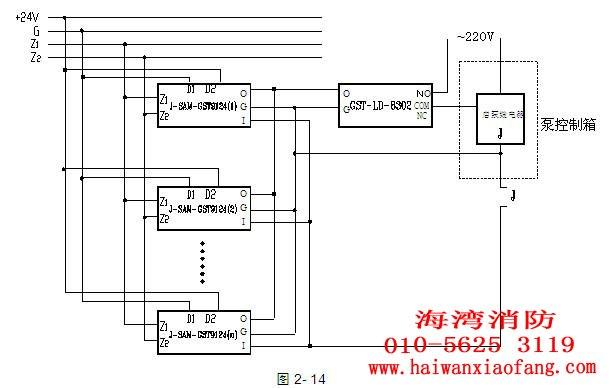 本文海湾消防设备工程师将重点介绍海湾消火栓起泵按钮安装接线示意图,包括J-SAM-GST9123消火栓起泵按钮接线图和J-SAM-GST9124消火栓起泵按钮接线图。 一、J-SAM-GST9123消火栓起泵按钮接线图 消火栓按钮外接端子示意图如图2-7:  其中: Z1、Z2:无极性信号二总线接线端子 K1、K2:无源常开触点,用于直接启泵控制时,需外接24V电源 应用方法: J-SAM-GST9123型消火栓按钮与火灾报警控制器及泵控制箱的连接可分为总线制启泵方式和多线制直接起泵方式。采用总线制起泵方